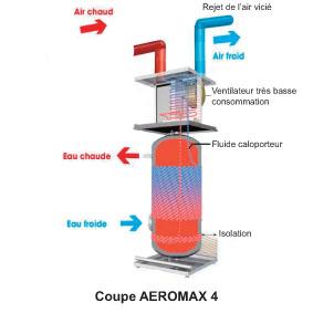 Schema Aeromax 4