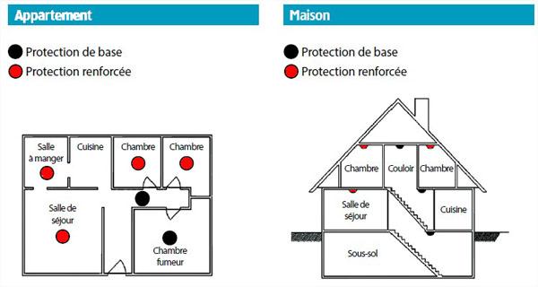 Disposition des détecteurs de fumée - Détecteur de fumée